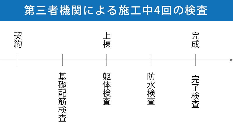 第三者機関による施工中4回の検査